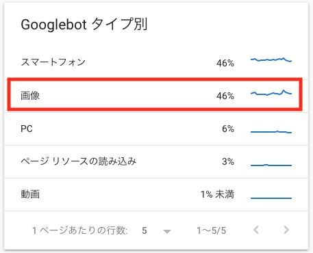 Googlebot タイプ別のレポートで画像のクローラー訪問が多い例